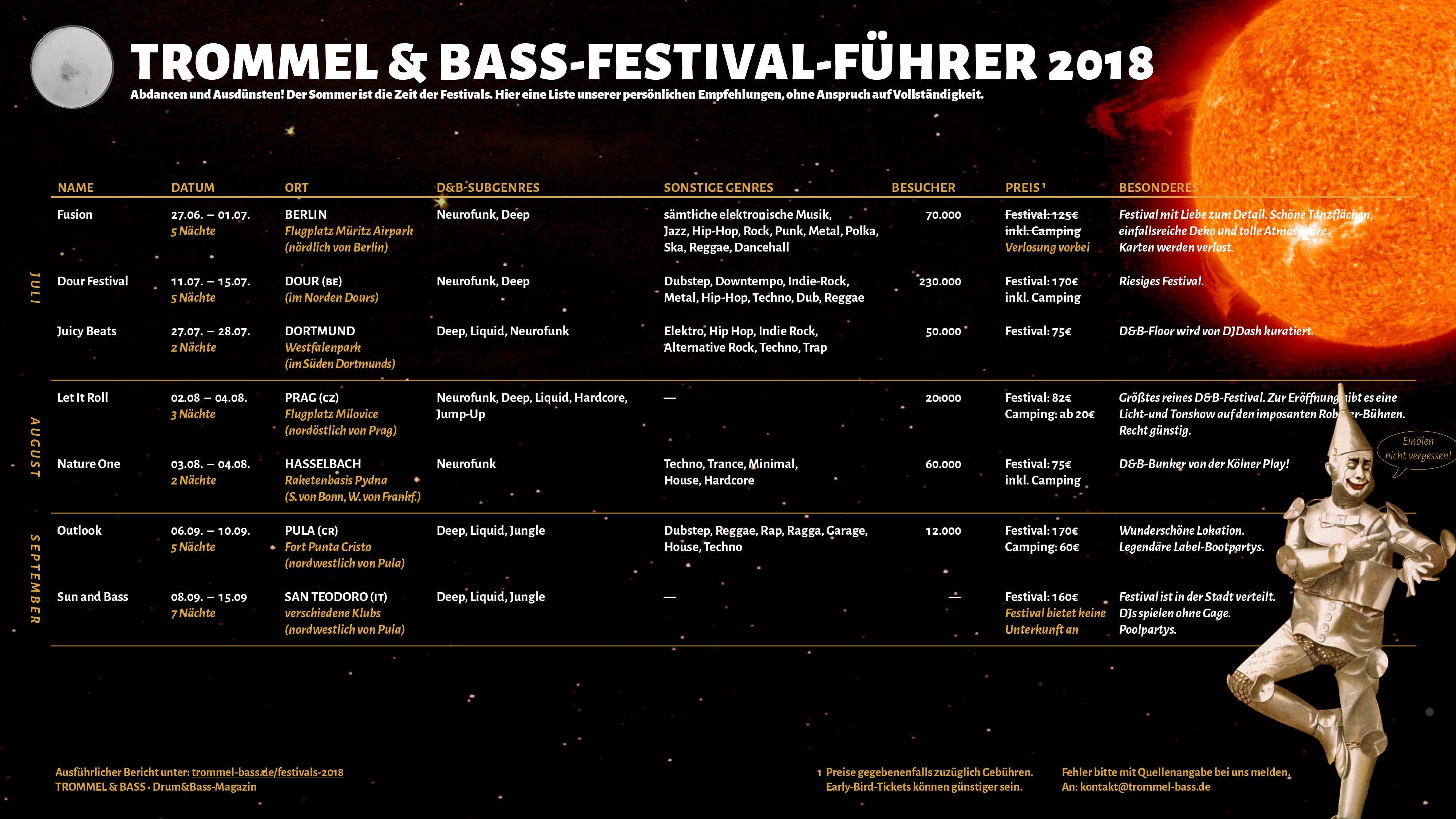 der Trommel & Bass Festival-Führer: Übersicht